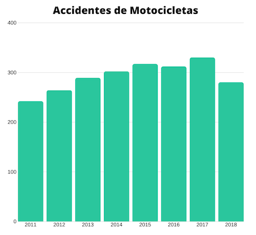 Accidentes de Motocicletas en Granada