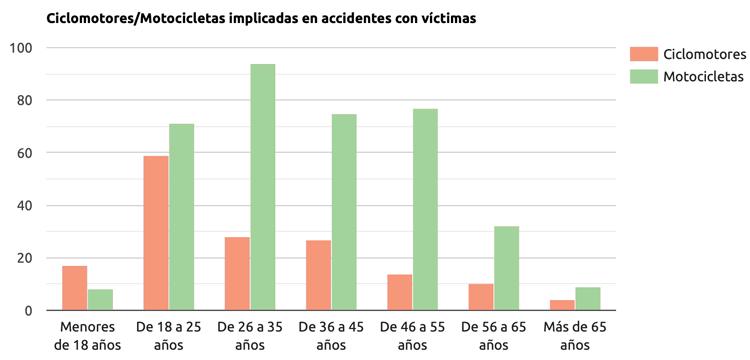 Edad accidente de moto Granada