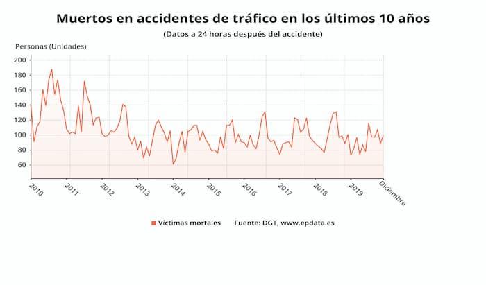 Víctimas en accidentes de tráfico